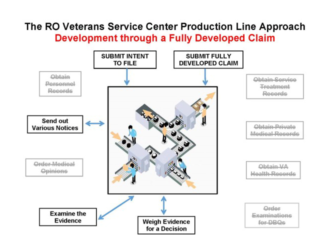 The RO Veterans Service Center Production Line Approach - Fully Developed Claim