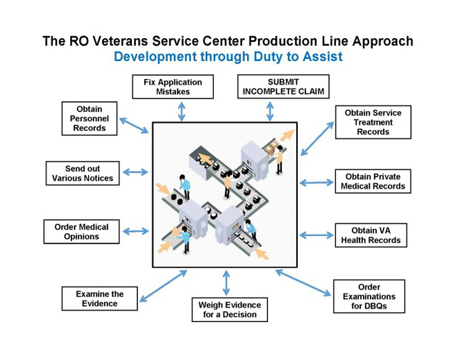 The RO Veterans Service Center Production Line Approach - Duty to Assist