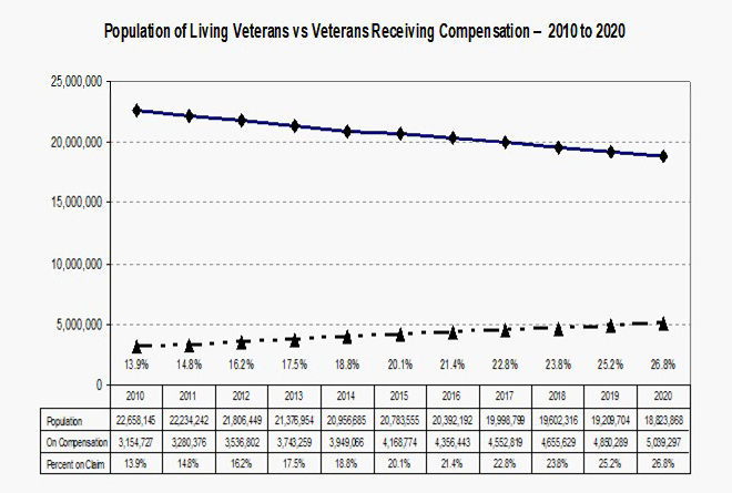 Population of Living Veterans vs Veterans Receiving Compensation - 2010-20
