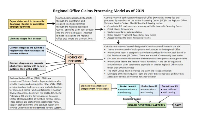 Regional Office Claims Processing Model