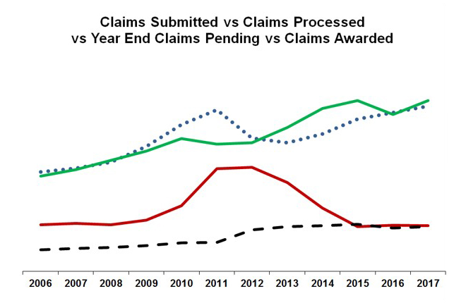 Claims Submitted vs Processed vs Year End vs Awarded