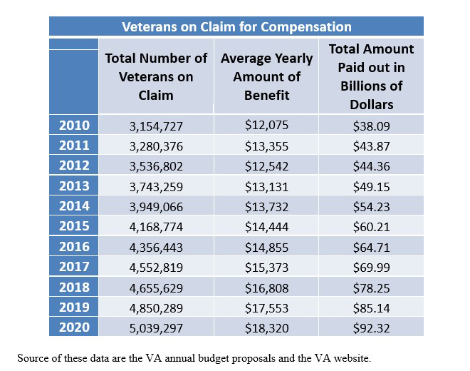 Veterans on Claim for Compensation