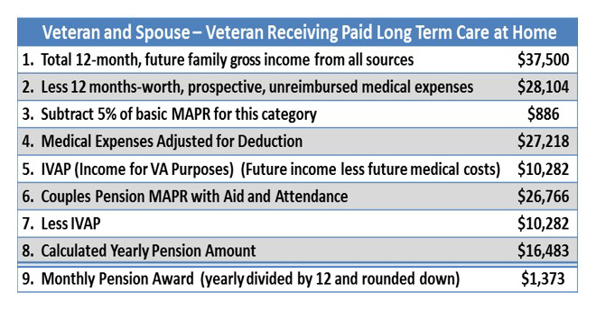 Veteran Receiving Paid Long Term Care at Home