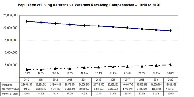How much does VA pay for Veterans Disability Compensation?